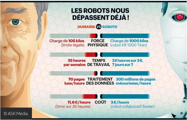 robotisation2 billet du 29032015